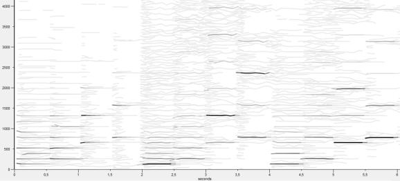 Análisis espectral de la misma secuencia de sonidos en tres instrumentos (digitales) distintos.